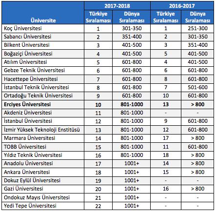 erciyes universitesi